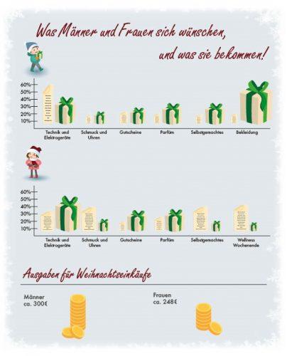 grafik weihnachtswuensche